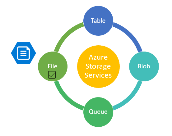all about azure storage services – file storage