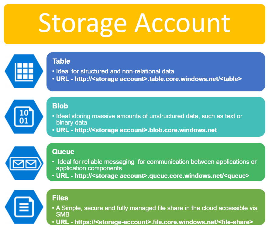 All About Azure Storage Services - Blob Storage - Zab's Cloud